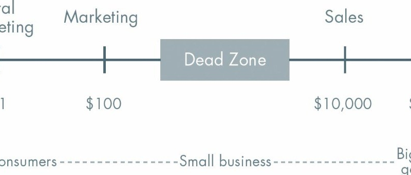verschillende sales technieken uitleg